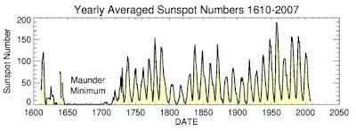 1610 - 2007 yılları arası yıllık ortalama Güneş leke sayıları.