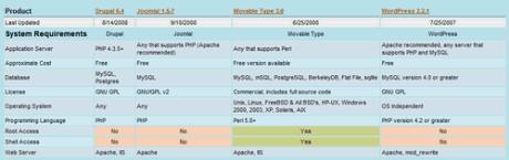 Compara i diversi CMS presenti in rete