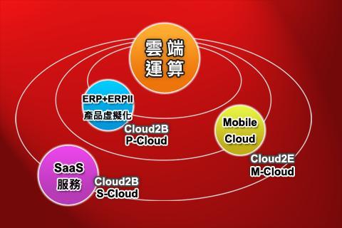 【免費商業App】BSC十講-第二講 策略議題推導-知彼-APP點子