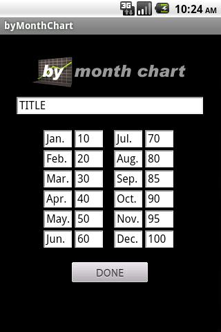 byMonthChart