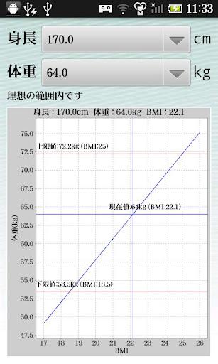 BMIチャート