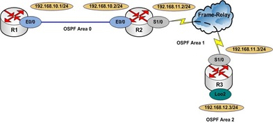 OSPF Virtual Link-C1