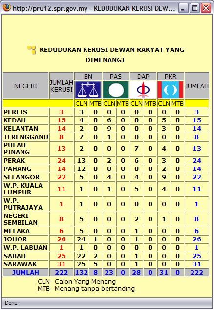 http://lh3.ggpht.com/choongkeat/R9R_1EvSzZI/AAAAAAAAA5U/3Tv08n7Nicw/s800/Parliament+results+02.jpg
