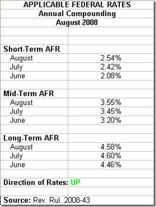 August 2008 Applicable Federal Rates