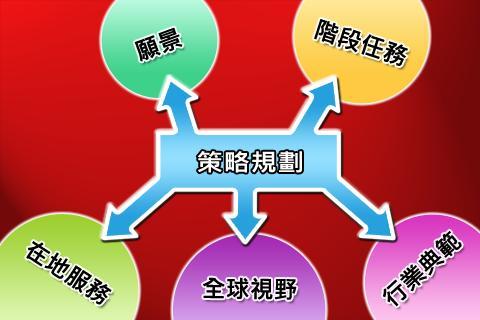 【免費商業App】BSC十講-第四講 策略議題推導-知理知用-APP點子