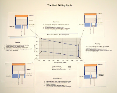 the stirling cycle ideal and practical