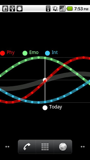 Biorhythm Live Wallpaper