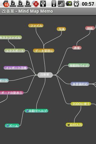 Mind Map Memo