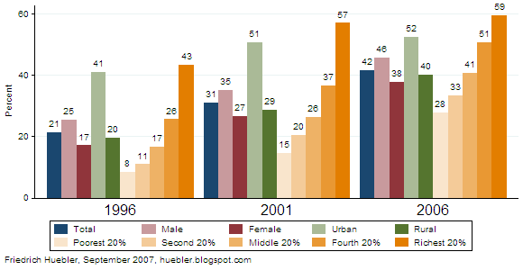 Bar graph with trends in secondary school attendance in Nepal, 1996-2006