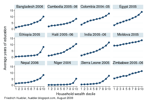 Graph showing the link between household wealth and average years of education