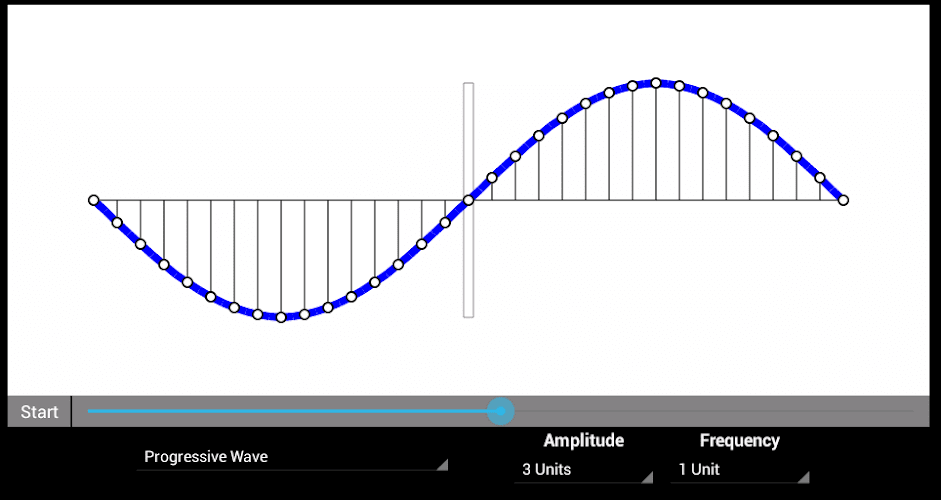 physics tutorial wave behaviour To explain the wave like behaviour of particles wave particle duality just click find out more and get £10 off your first tutorial electron energy levels.