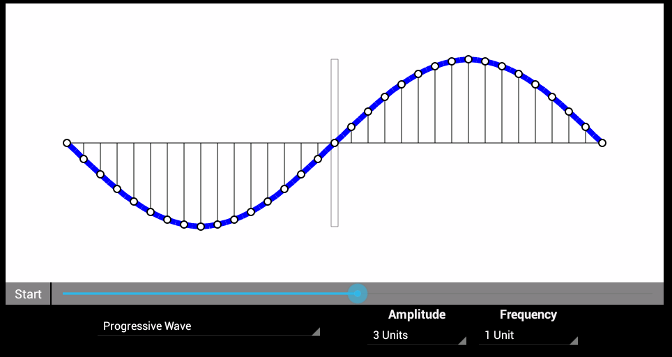 Physics wave motion