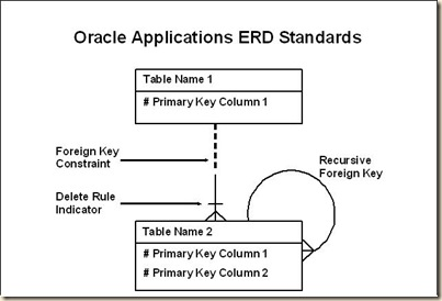 find relationship between two tables oracle Foreign key references can be found across the database with a simple microsoft sql server code this code will work between the tables to get the keys.
