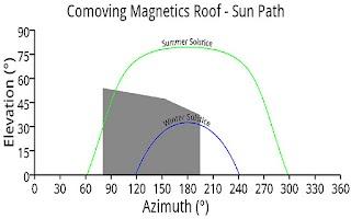 Screenshot of Solar Shading