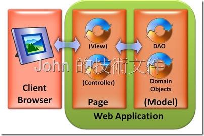ASP.NET Model 1