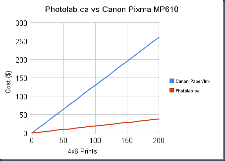photolab_ca_vs_canon_pixma_mp610