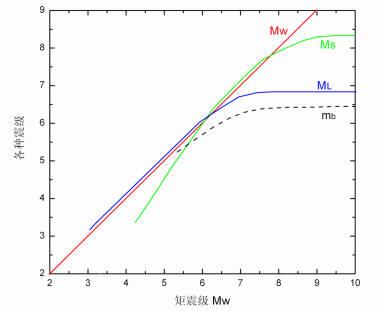 几种震级的关系-矩震级-面波震级-里氏震级-体波震级