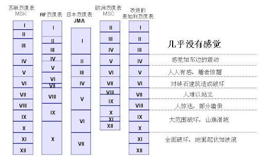 世界上几种常用的烈度表