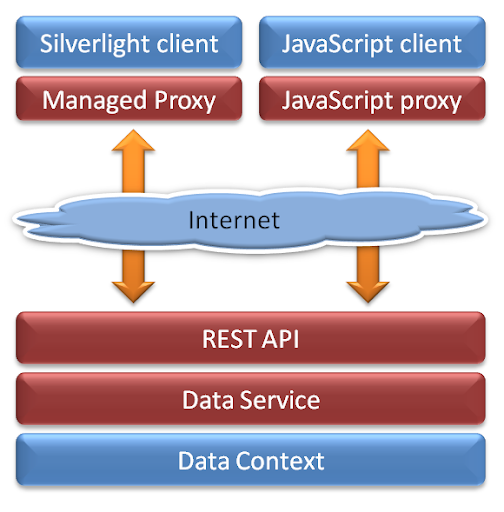 ado_net_architecture