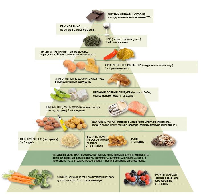 здоровое питание на пару