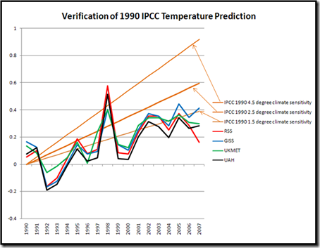1990 IPCC verification