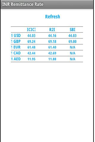 INR Remittance Rate