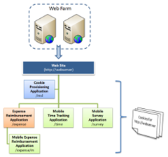 Example web site hierarchy used for SSO in the article