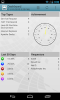 Screenshot of Novell Service Desk