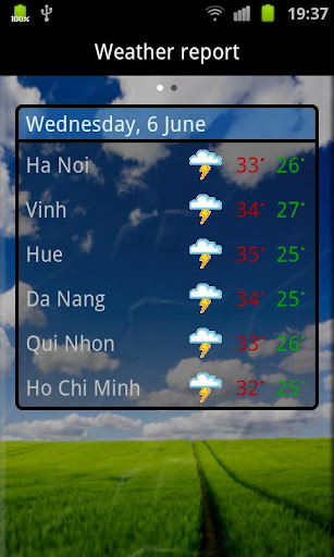 Vietnamese Weather Indicator