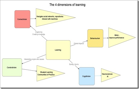 4Dimensionslearning