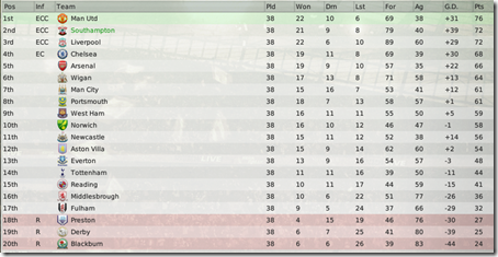 The second position in the Premiership is the great achievement for such club as Southampton, FM 2008