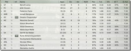 Player stats of Southampton