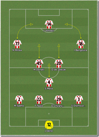 Formation of my FM 2008 tactics for Premier League