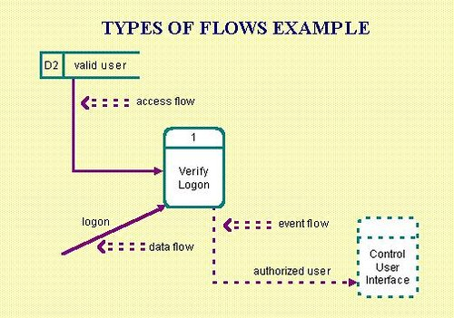 Components Of Data Flow Diagrams
