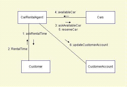 Defining Collaboration Diagrams  U2013 Sam Ashok