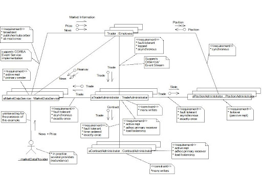 Using The Uml A Live Example For Use Case Diagram Sam Ashok