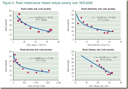 infrastructure and poverty