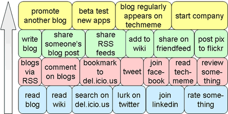 Web 2.0 Stages