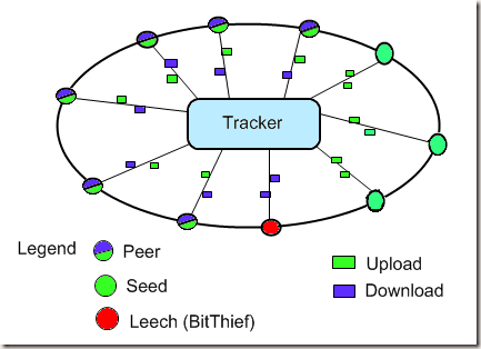 BitTorrent Protocol Diagram