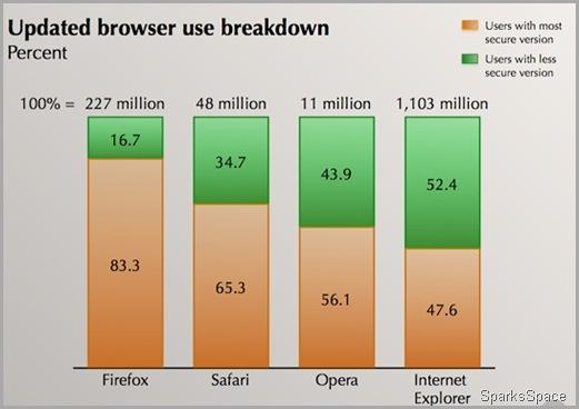 browserupdate