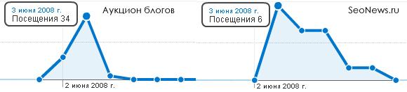 Трафик с аукциона блогов и seonews.ru