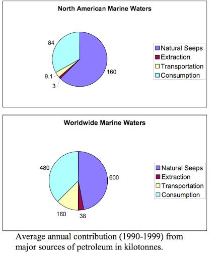 tar globs washed beaches california drilling spanish explorers caulked ships