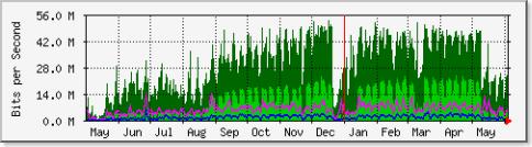 bandwidth-trend