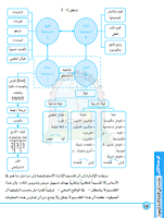 Screenshot of الادارة الاستراتيجية