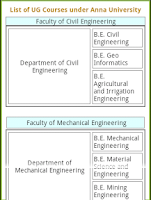 Screenshot of Anna University Encyclopedia