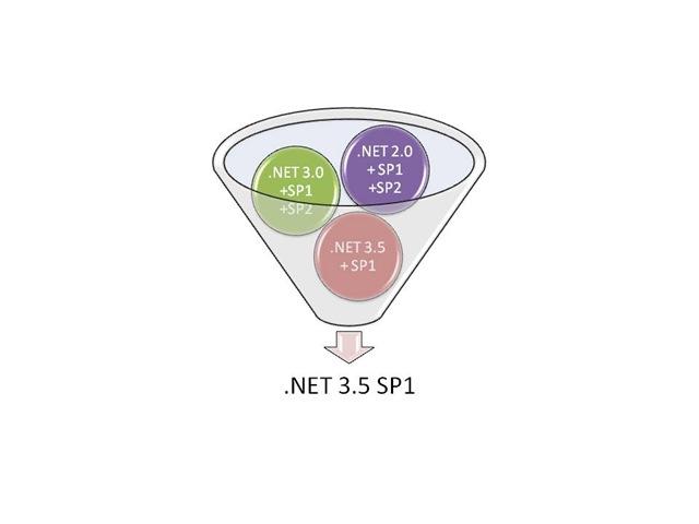 net 3.5 sp1