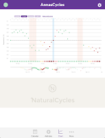 Screenshot of NaturalCycles fertility