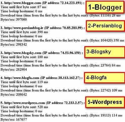 worpressVSblogger1