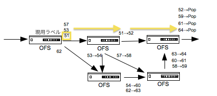 OpenFlow MPLS1