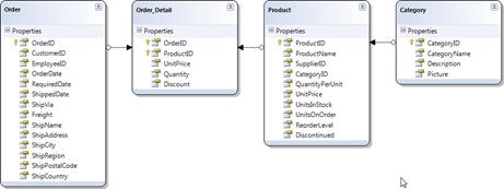 Order_Details relationships